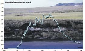 To trediedele af de permafrosne områder kan forsvinde og sende store mængder CO2 og methan op i atmosfæren, siger amerikanske klimaforskere. Jo længere det trækker ud med en klimaindsats, jo mere dramatiske indgreb skal der til
