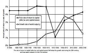 Thomas Piketty, økonomen bag bogen Capital in the Twenty-First Century, er i løbet af kort tid ikke blot er røget på bestsellerlisten, men har opnået noget nær stjernestatus.
