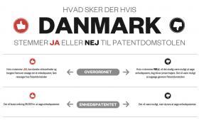 Uanset hvad Danmark stemmer den 25. maj, så bliver Patentdomstolen oprettet. Af samarbejdets 25 deltagende lande er det nemlig kun Danmark og Irland, der afholder en folkeafstemning. Spørgsmålet er derfor, hvilke konsekvenser henholdsvis et »ja« og et »nej« vil få
