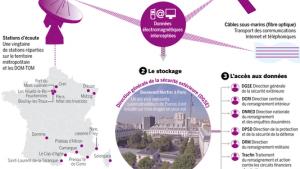 Den franske efterretningstjeneste har et overvågningssystem i stil med det amerikanske PRISM, skriver franske Le Monde