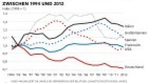 Ny forskning viser ifølge forfatteren, at den store Agenda 2010-politik, også kendt som Hartz IV-reformerne, ikke har haft den store positive effekt på tysk økonomi, som tidligere er blevet tilskrevet den