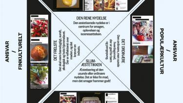 Hvad siger vi egentligt, når vi tager billeder af maden og viser dem frem på Facebook? Madsociolog Naja Buono Stamer plotter jeres indsendte madbilleder ind i en kulturel madmatrix