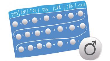 Efter snart 50 år med p-piller til kvinder er der endnu ikke kommet en til mænd på markedet. Det handler mere om kultur end tekniske udfordringer, at den aldrig er blevet færdigudviklet. Det er ærgerligt, for den kunne bidrage sundt til en genforhandling af mandens rolle og ansvar, mener eksperter