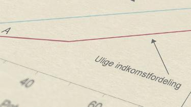 Nyt undervisningsmateriale fra CEPOS om ulighed i Danmark får kraftig kritik af økonomiprofessor og tidligere overvismand Niels Kærgård. Kritikken er ikke fagligt relevant, og professoren er i det hele taget ude på tynd is, svarer CEPOS
