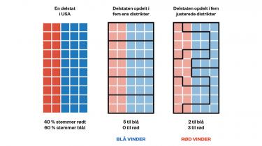 midtvejsvalg-valgdistrikter gerrymandering