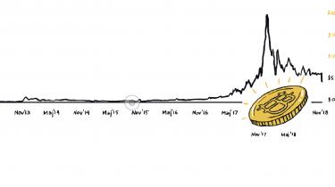 I 2017 steg kursen på bitcoin med 1.318 procent. Nu efterforsker USA's justitsministerium, om de voldsomme kursstigninger skyldtes manipulation. Pilen peger blandt andet på en hemmelighedsfuld hollænder, der gemmer sig i Hongkong