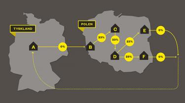 En gruppe danske direktører er i centrum i en international sag om formodet momssvindel for 540 mio. kr. ved handel med elektricitet på det europæiske energimarked. Det kan Information afsløre i dag i samarbejde med erhvervsmediet Finans og det internationale mediesamarbejde Grand Theft Europe. Det anslås, at EU-landene hvert år mister 50 mia. euro på grund af momssvindel