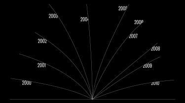 Fra 2000-2010. Dansk litteraturhistorie kort fortalt