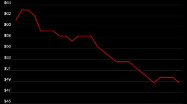 Olieprisen er faldet voldsomt i starten af 2020. Scroll ned for at se en interaktiv version af grafen.