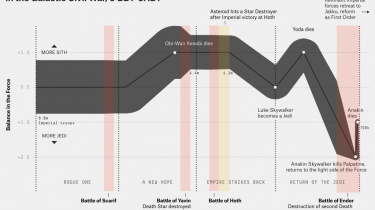 Sådan tabte Imperiet den galaktiske borgerkrig