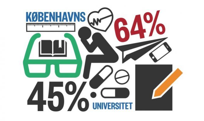 Hård konkurrence og dårligt strukturerede uddannelser skaber stress på Københavns Universitet, og knap halvdelen af de studerende oplever stress i dagligdagen, viser en undersøgelse. Der er plads til forbedring, lyder det fra ledelsen