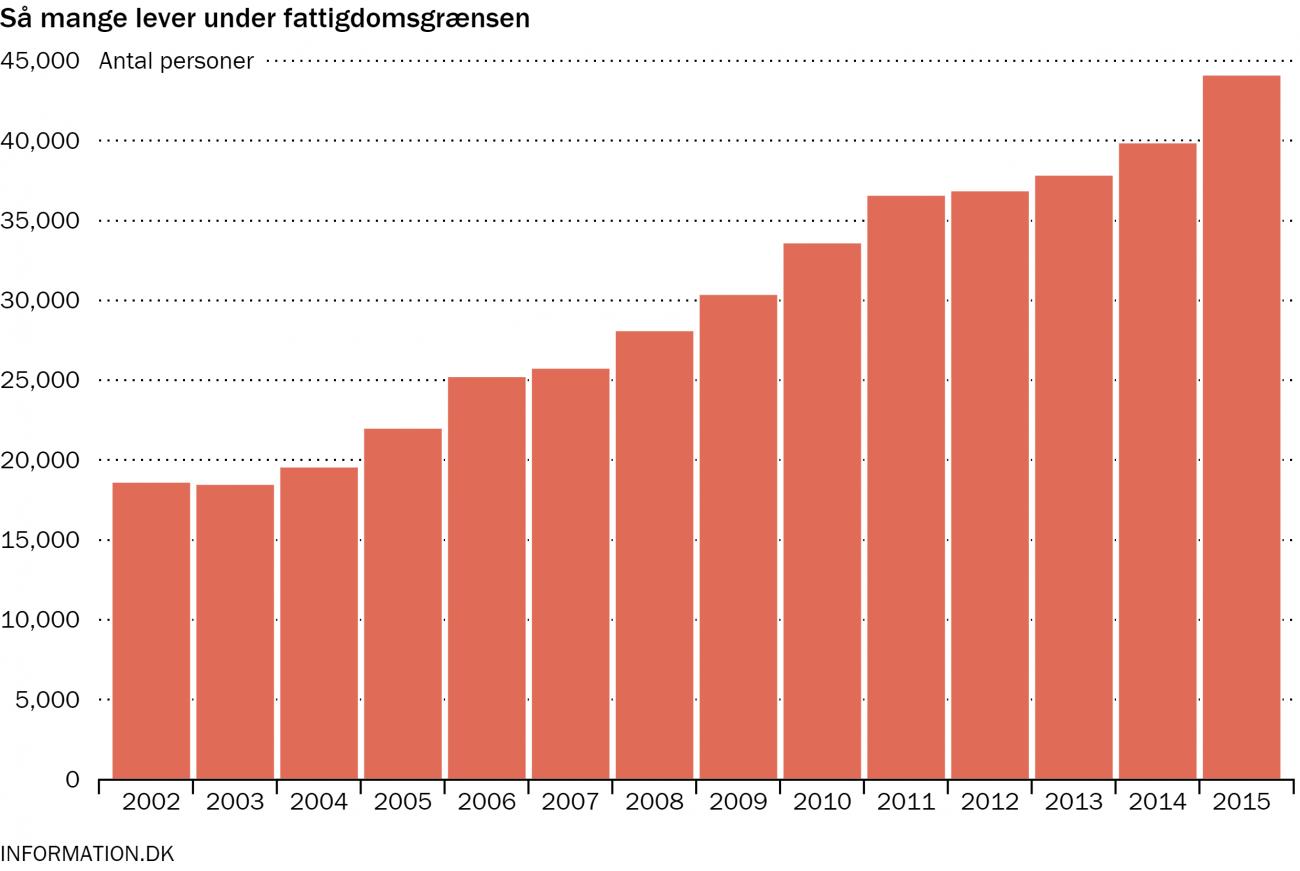 Mange Singler I Danmark Helsingør
