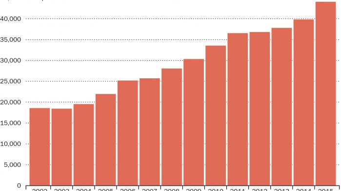44.141 danskere lever under fattigdomsgrænsen, viser en opgørelse fra Arbejderbevægelsens Erhvervsråd. De seneste reformer af kontanthjælpen vil formentlig få antallet til at stige endnu mere i de kommende år