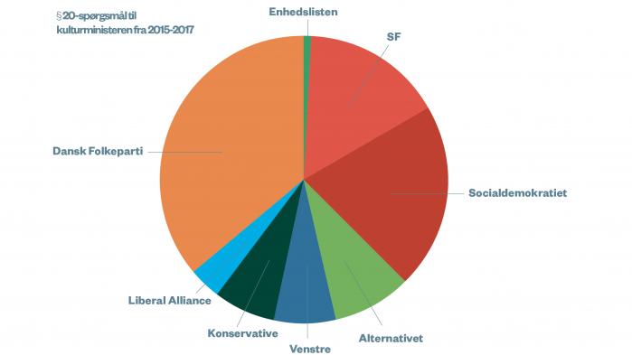 Hvert år stiller folketingets politikere en lang række § 20-spørgsmål til kulturministeren. De handler om stort og småt. Af og til meget småt. I alt 114 forskellige spørgsmål har skiftende ministre måttet svare på siden 2015. Vi har samlet otte af dem. Tilsammen giver de et lille indblik i, hvordan dansk kulturpolitik ser ud i praksis