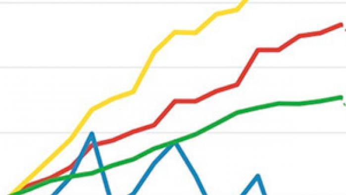 Prisen på busbilletter er steget med 74% siden 2001. Den generelle prisudvikling i samme periode kun 30%. Fly faldet med 25%