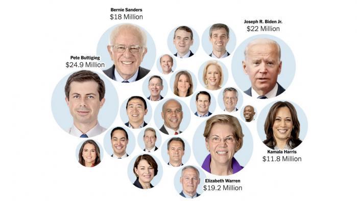 Pete Buttigieg ligger i top, men i alt fem kandidater lægger afstand til de øvrige når det gælder indsamling af kampagnepenge. Med tanke på pengenes betydning i amerikansk politik, er det jo en strømpil